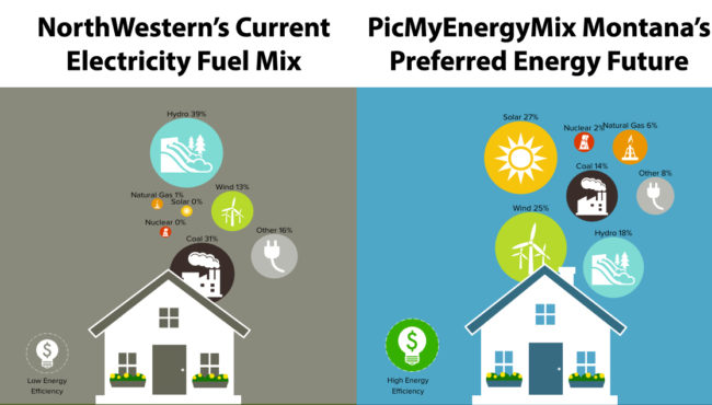 NWE vs PicMyMix Energy Future